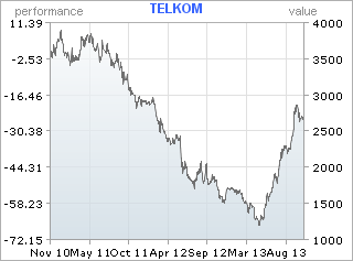 Telkom: Time to bet on its Dream Team; always had great assets, but now being well managed for first time