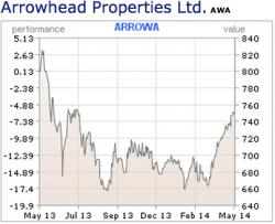Arrowhead Properties 1 year view