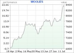 A 3 month view of Woolworth's share price