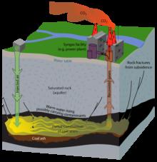 UG coal Gasification