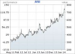 ARB's share price has more than doubled in the past three years
