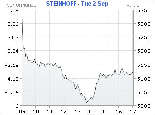 Why Steinhoff fell and JD rose - yesterday's R5bn value swing