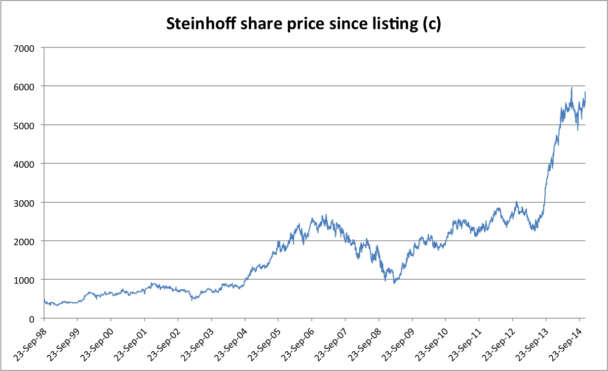 Steinhoff shares did little for a decade and a half - then took off 18 months ago as investors bought into Markus Jooste's vision.