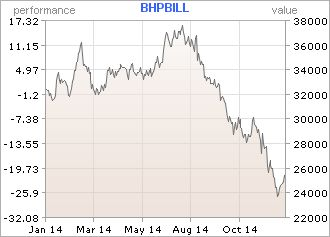 BHP Billiton's share price fell 22% this year.