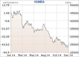 Shares of iron ore producer Kumba lost 46% in 2014.