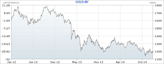 Gold had its best run since June, but this three year price graph shows there's a lot of recovery needed.