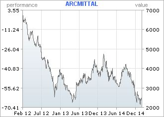 ArcelorMittal - Piet Viljoen admits this is one RECM got wrong