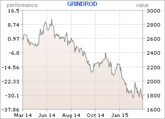 Ships sold for scrap - Why Grindrod shares are tanking
