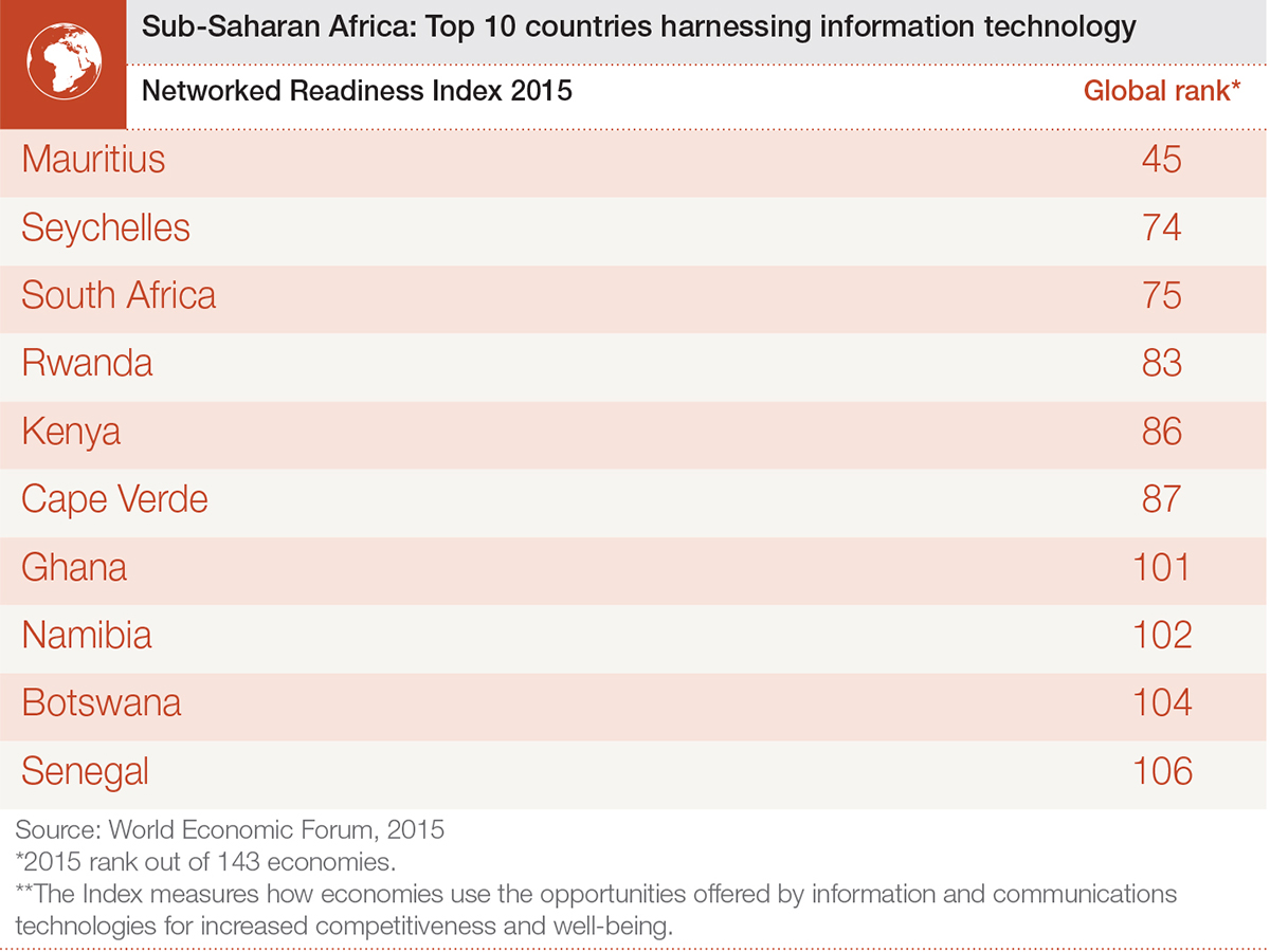 Sub Saharan Africa ICT report