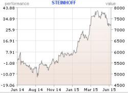 Steinhoff 1 year 18 June 2015