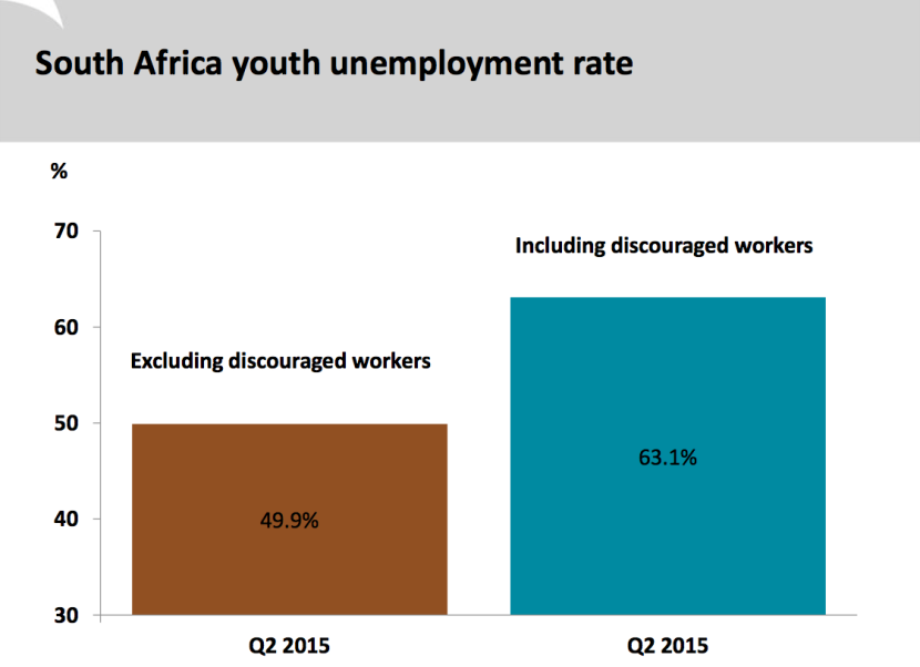 SA_youth_unemployment