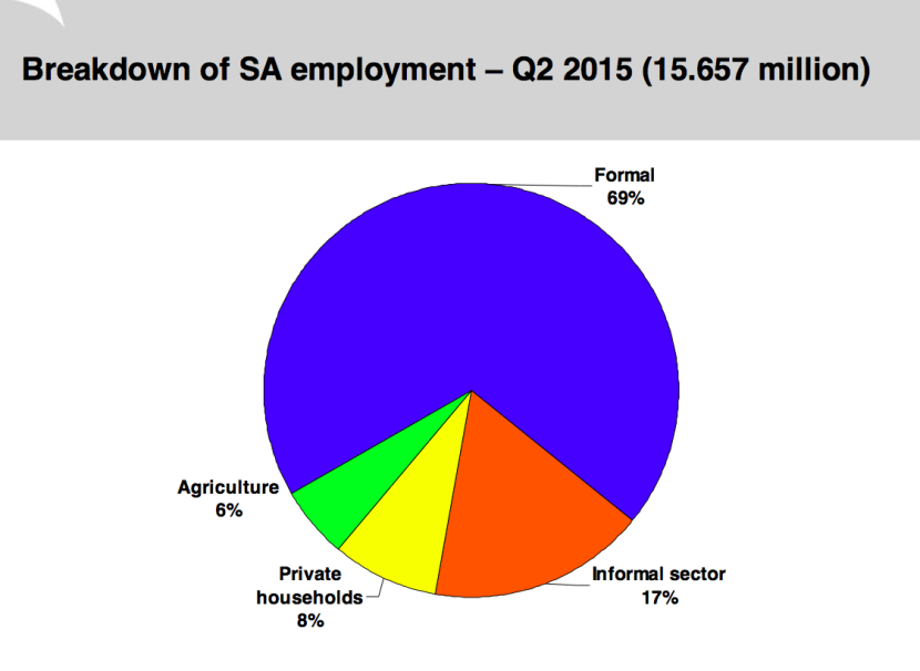 employment_by_sector