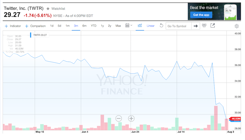 Twitter's share price dropped below $30 overnight - a far cry from the $73 of December 2013