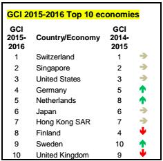 GCI_2016:16_Top_10_economies