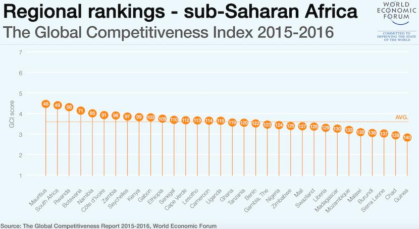 Regional_Rankings_WEF_2015_Global_Competitiveness