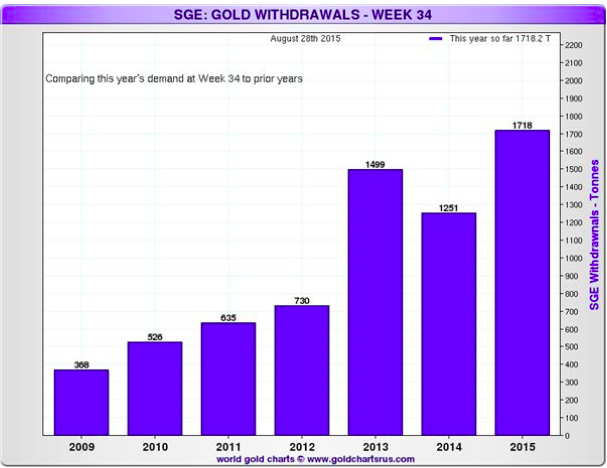 SGE_gold_week34_7Sep2015