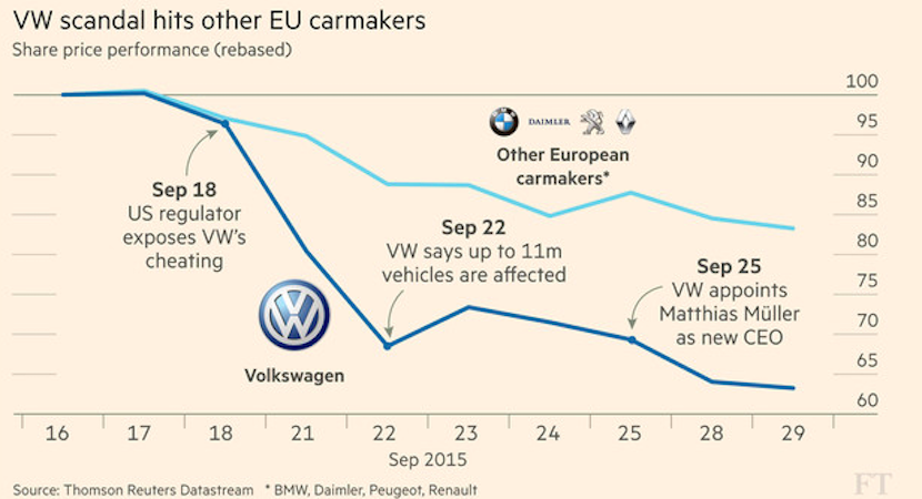 Death of small diesel cars – meet emission levels or make profit, not both