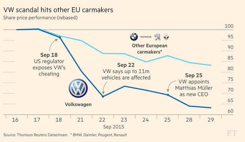 VW emission scandal