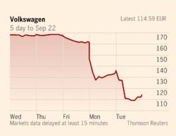 VW share price