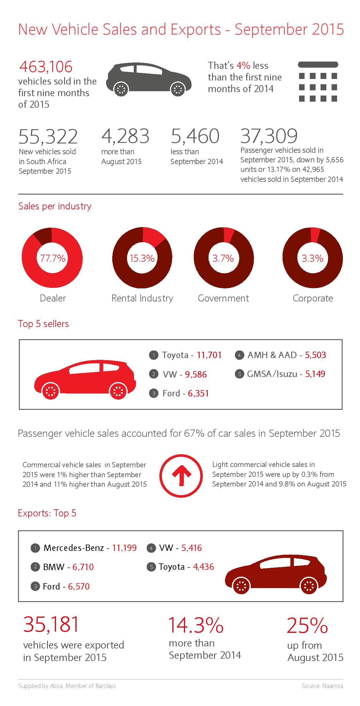 September 2015 NAAMSA vehicle sales and exports