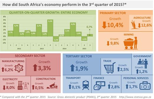 Economy_third_quarter