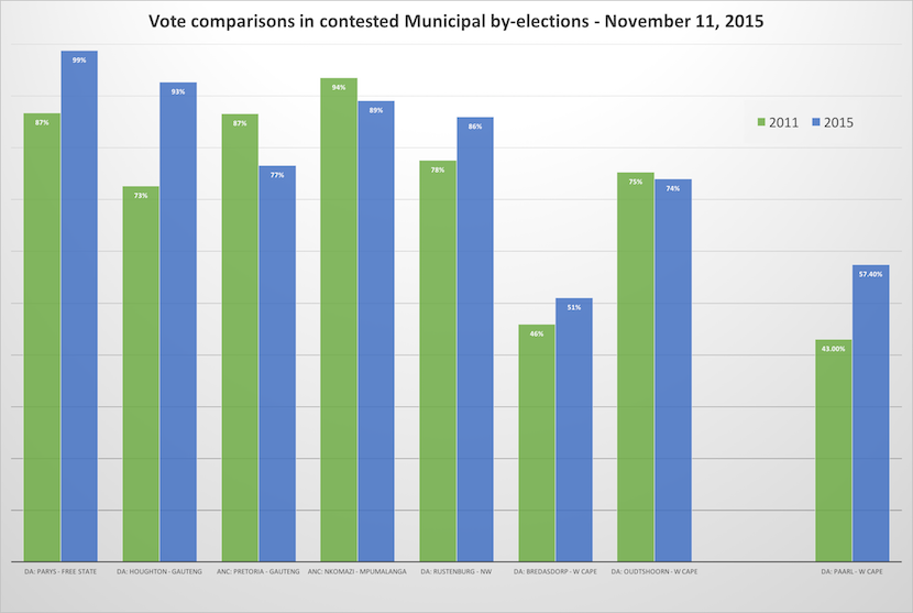 All eight of the Municipal by-elections contested on November 11 reflect a strong swing away from the ANC to the official opposition.