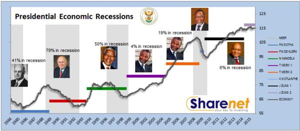 Presidential_economic_recession