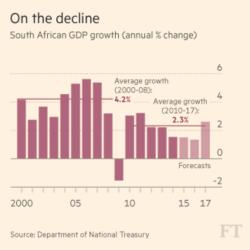 SA GDP