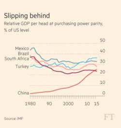 SA GDP relative