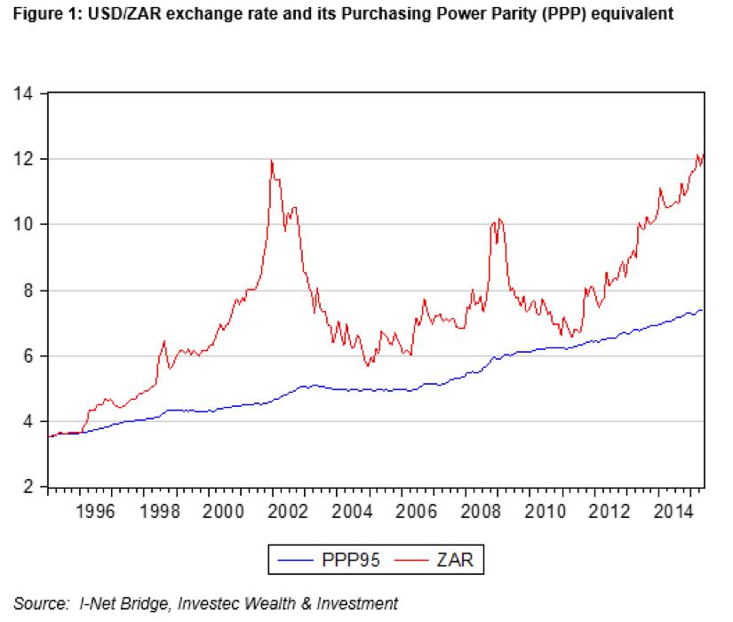 USD:ZAR_exchange_rate
