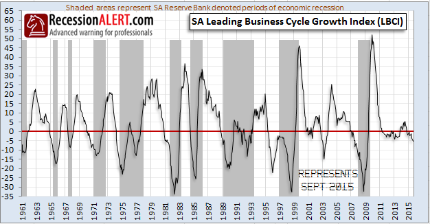 business_cycle_growth_index