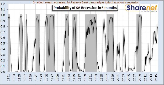 recession_probability