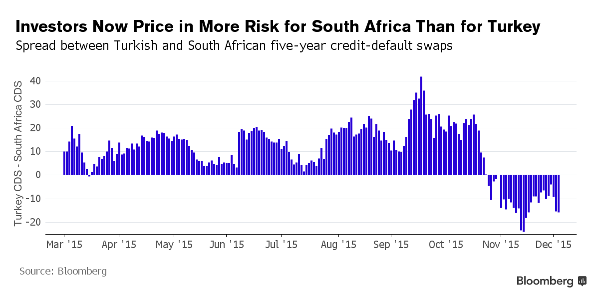 1512B17-Credit-rating-South-Africa-Turkey-Bloomberg