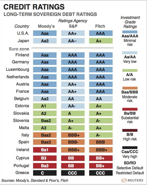 Credit_ratings
