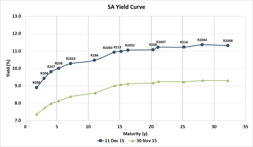 SA_Yield_Curve