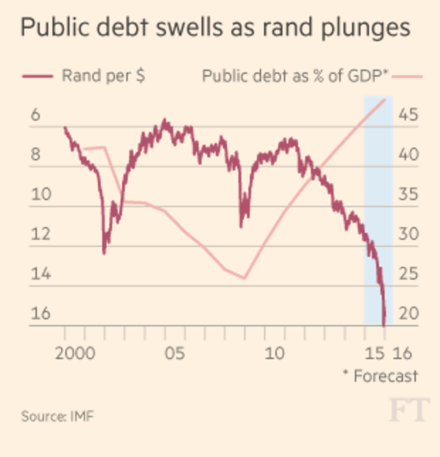 Public debt swells
