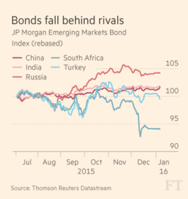 Bonds fall behind rivals