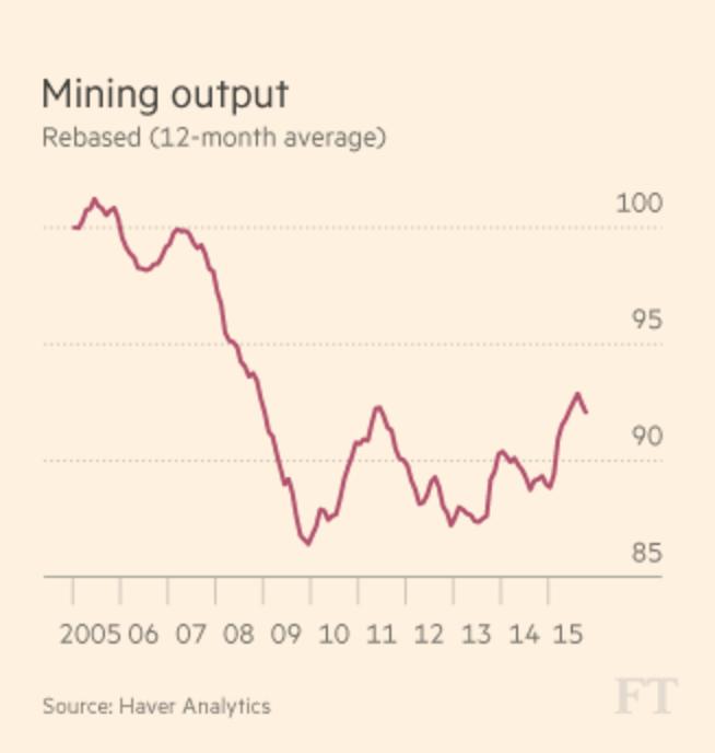 SA mining output