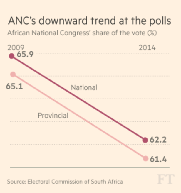 ANC falls at polls