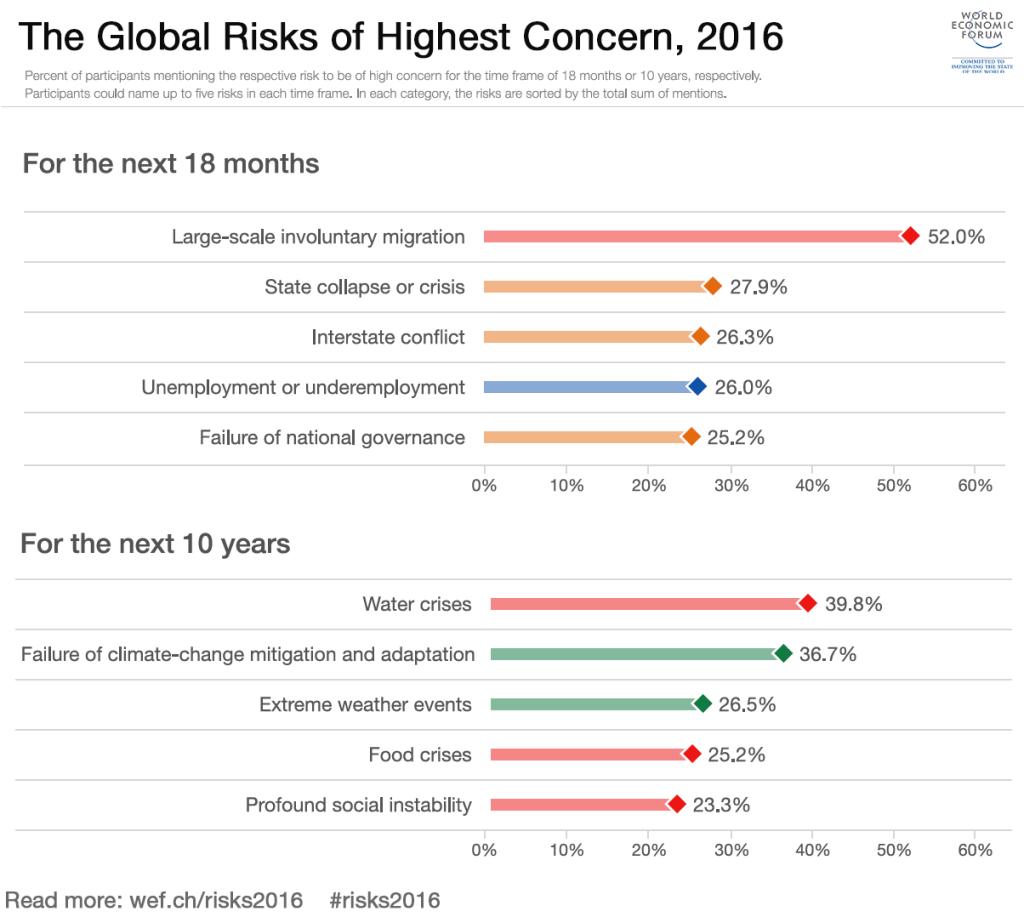 global-risks-of-highest-concern