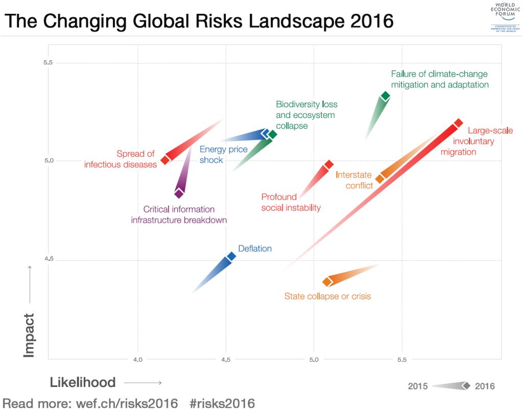 the-changing-global-risks-landscape