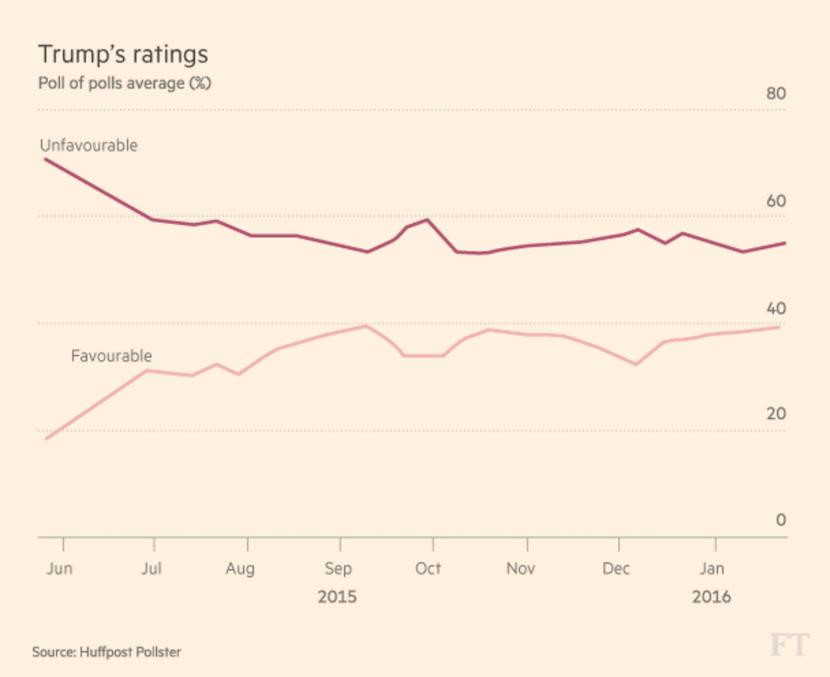 trump's ratings