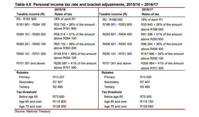 Income tax tables
