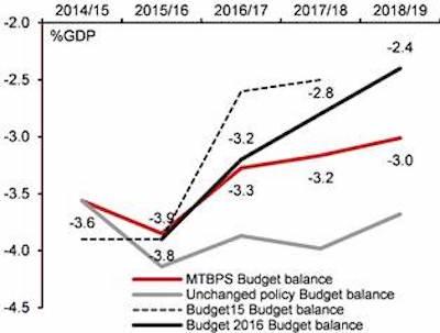 Nomura_Budget_Deficit_Feb_2016