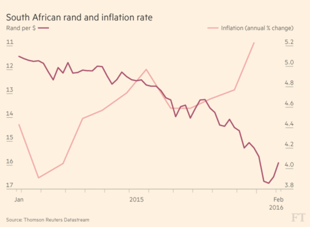 Rand and inflation