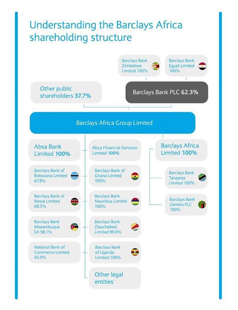 Barclays_Africa_Structure_Mar_2016