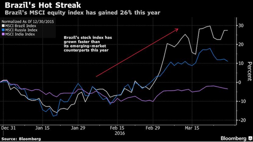 Brazil's hot streak