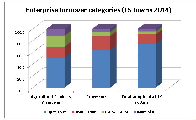 Figure for Dought 1  Enterprise urnover categories in FS towns