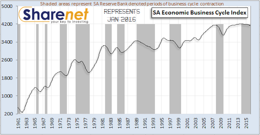 Van Vuuren: Business cycle downtrend ongoing 27 months. Bear market to follow?