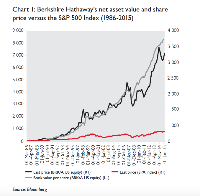 Berkshire Hathaway's net asset value and share price versus the S&P 500 Index (1986-2015)